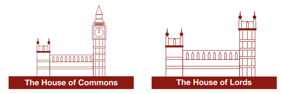 Two graphics of parliament labelled 'house of commons' and 'house of lords'