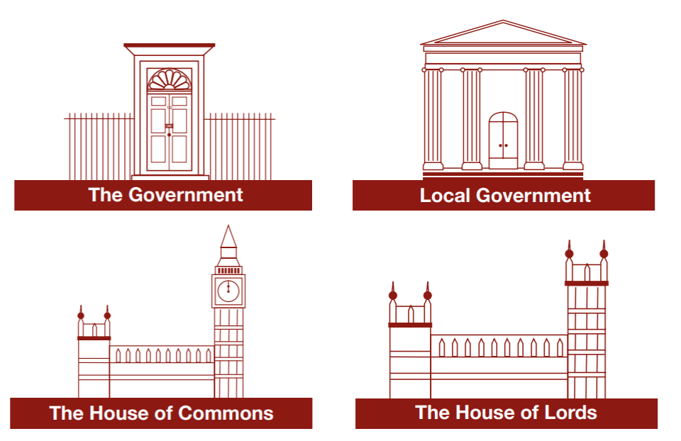 Graphics of No.10 Downing Street representing the government, a town hall representing local government, parliament representing the House of Commons and parliament again representing the House of Lords